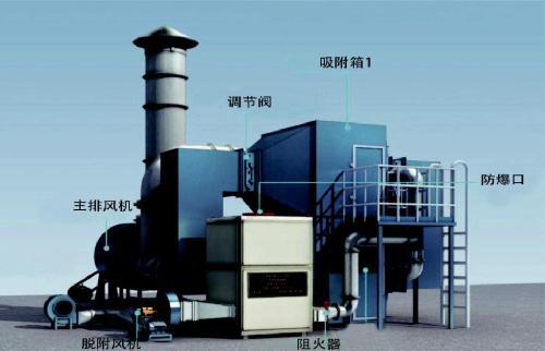 催化燃烧设备——催化燃烧器电控制系统简述